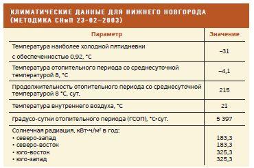 Для в новосибирске купить стен шумоизоляцию